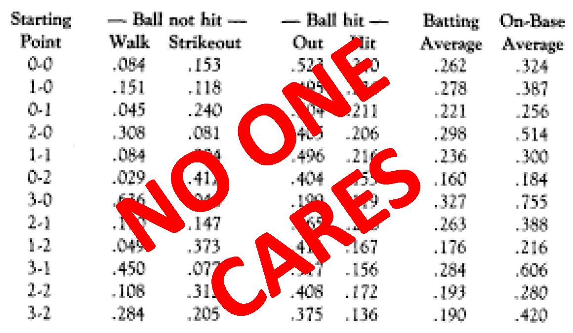 Stats NO ONE CARES