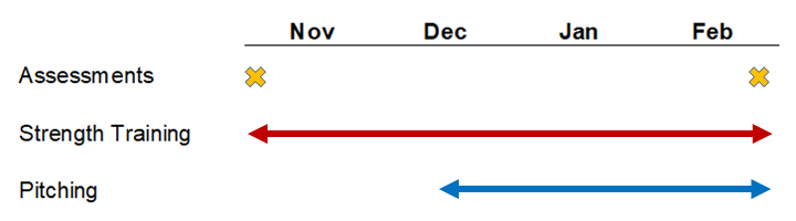 Pitching Lab Summary Chart