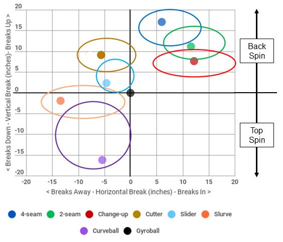Pitch design program results graph
