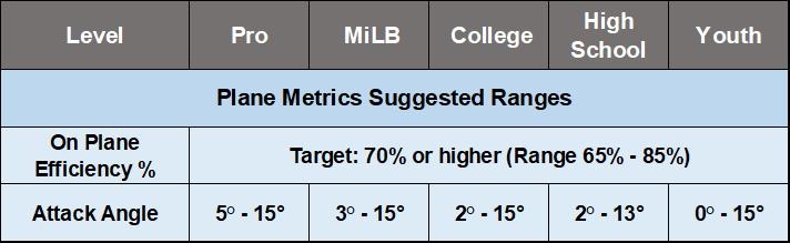Plane Metrics Suggested Ranges