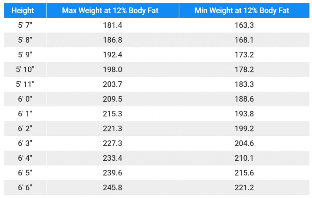 Brewster Lean Body Mass